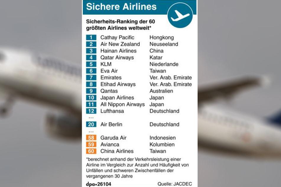 Die Hamburger Studie hat die sichersten Airlines der Welt gekürt.