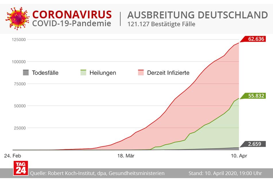 Bald mehr geheilte Menschen als Infizierte in Deutschland?