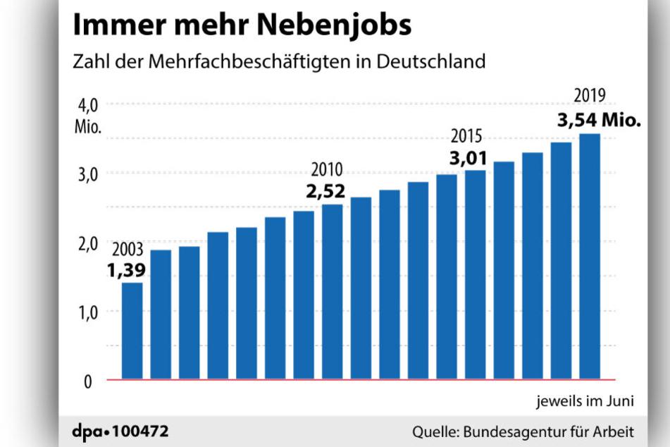 Die Zahl der Mehrfachbeschäftige hat in ganz Deutschland zugenommen.