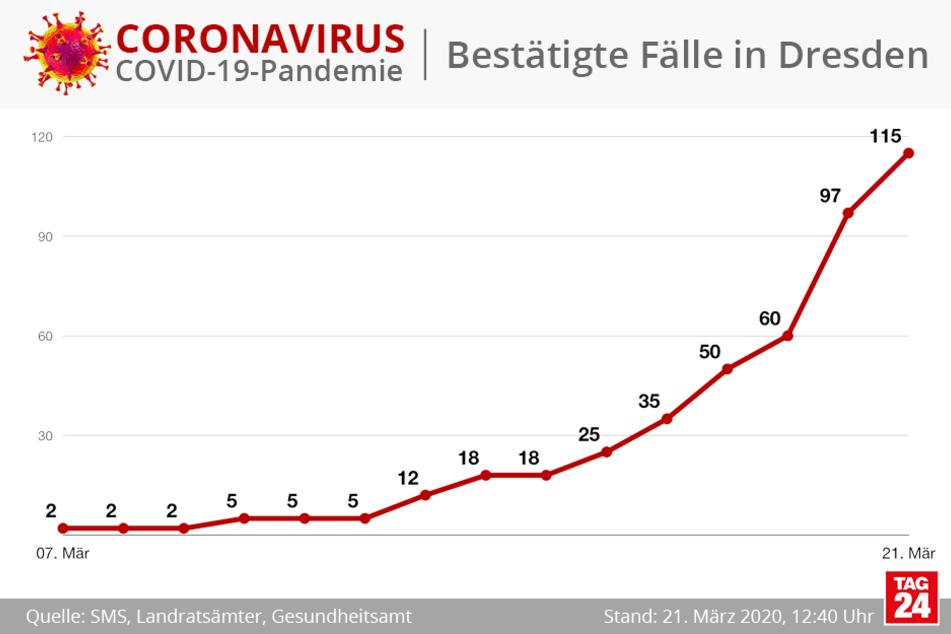 115 bestätigte Infektionen von liegen am Samstagmittag für die Landeshauptstadt Dresden vor.