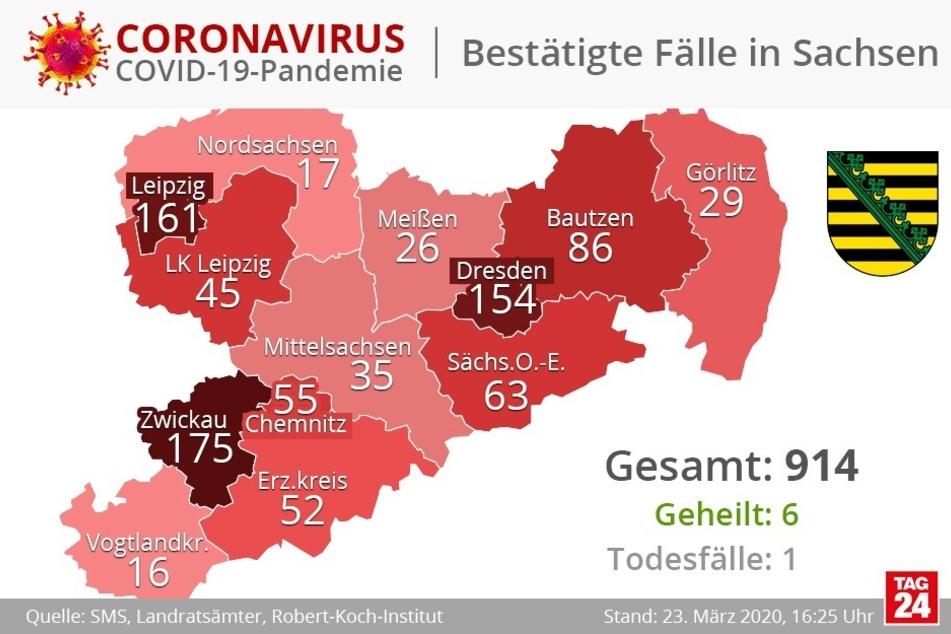Derzeit sind in Sachsen 907 Personen mit dem Coronavirus infiziert. Einer starb daran und sechs wurden erfolgreich geheilt.
