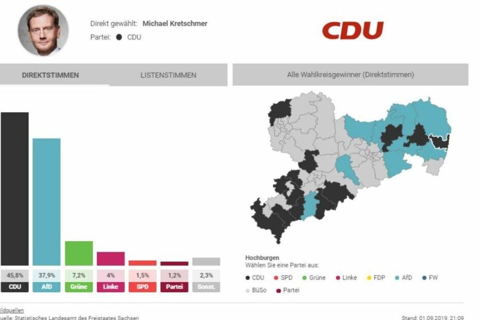 Michael Kretschmer holte die meisten Direktstimmen im Wahlkreis Görlitz 2.