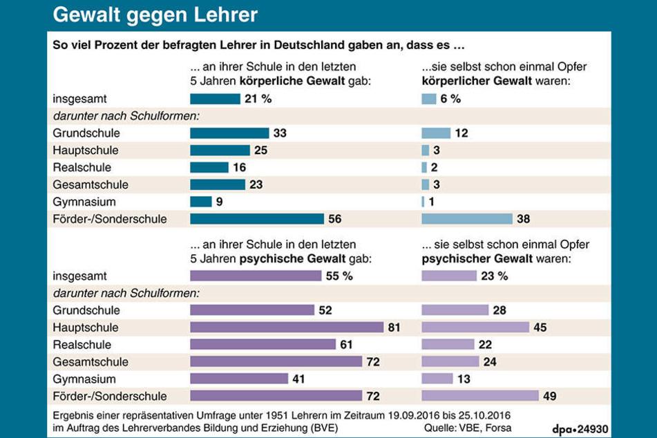 Die aktuelle Studie zeigt, dass die Gewalt an Schulen in ganz Deutschland zunimmt.