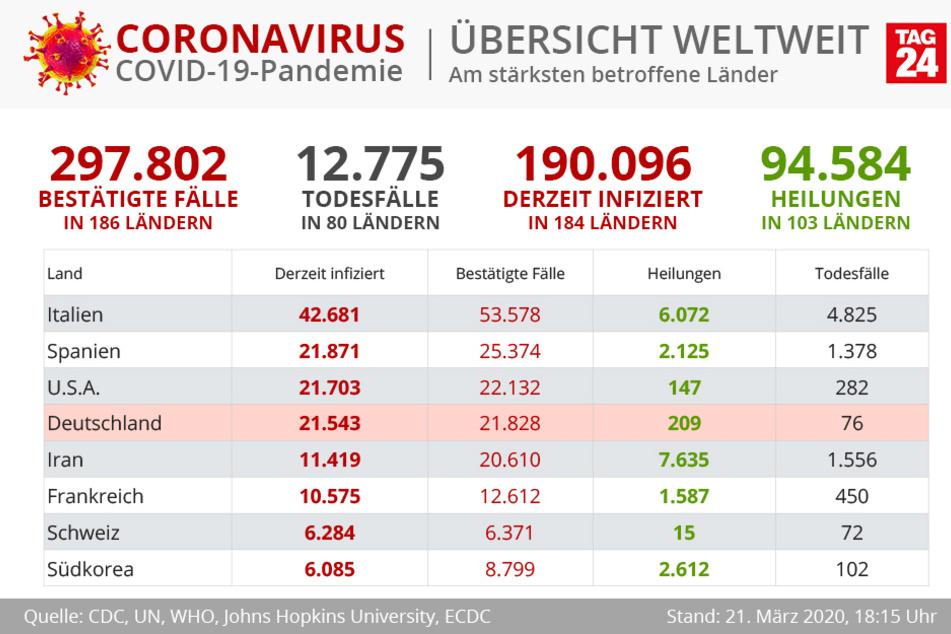 Russland schickt Italien Hilfe im Kampf gegen Coronavirus, die Zahlen sind schockierend.