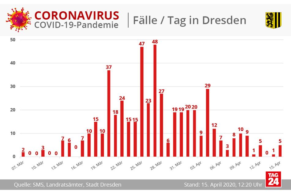 So viele Fälle kamen in Dresden pro Tag hinzu.