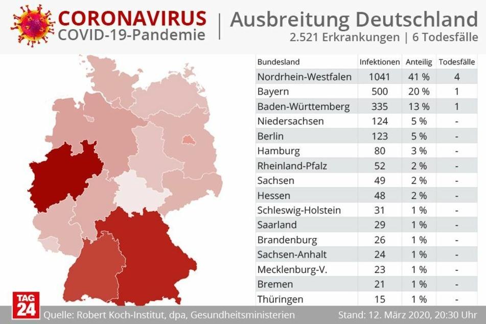 Besonders betroffen von dem Virus ist Nordrhein-Westfalen.