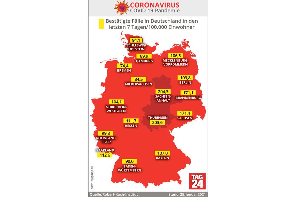 Unter allen deutschen Bundesländern weist Sachsen-Anhalt derzeit mit 204,3 die höchste 7-Tage-Inzidenz auf.