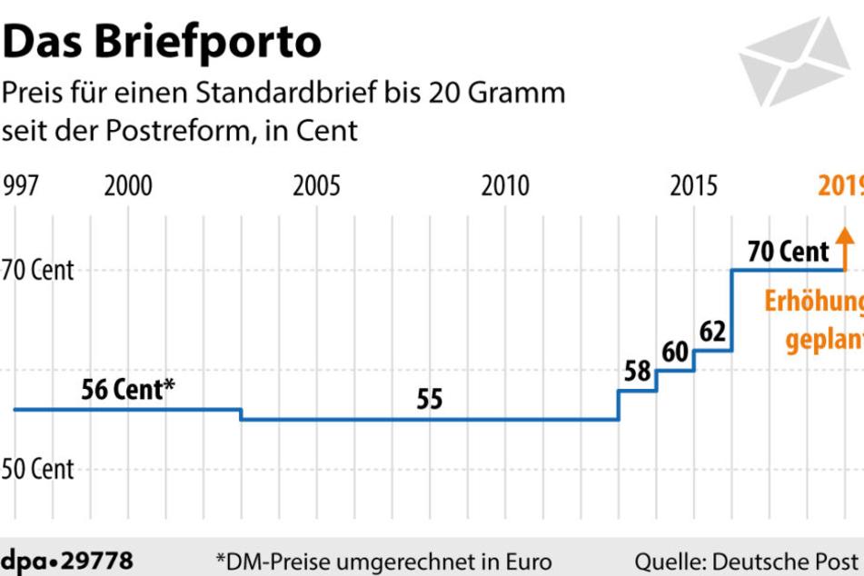 Entwicklung des Briefportos seit 1996.