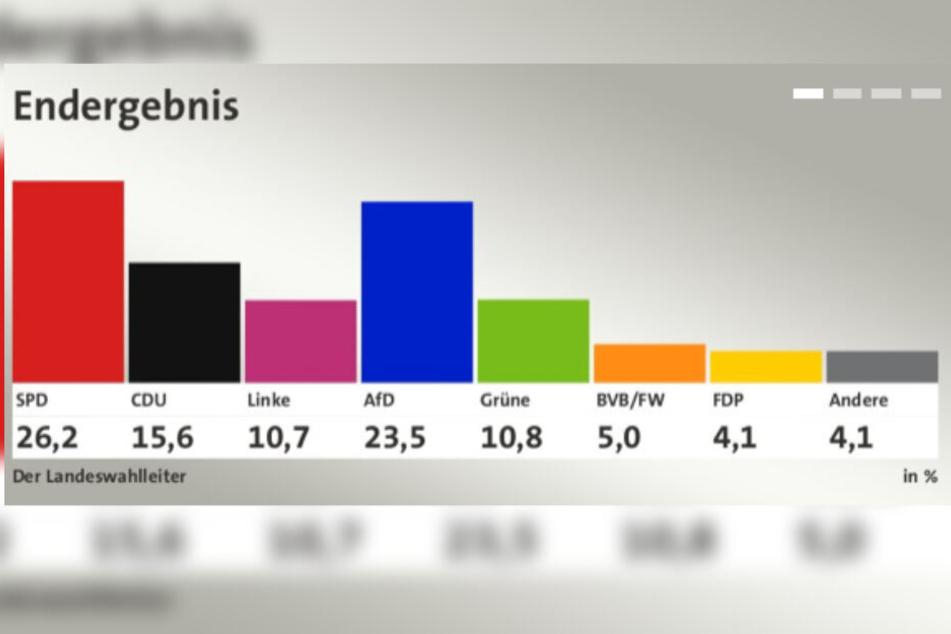 Wahlen Brandenburg Prognose