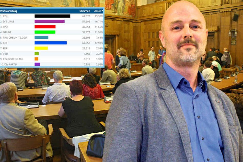 Starkes Abschneiden bei den Wahlen: Nun will AfD-Köhler Chemnitzer OB werden
