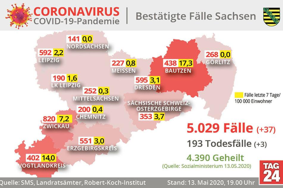 Die Zahl bestätigter Corona-Fälle in Sachsen ist um 37 angestiegen.