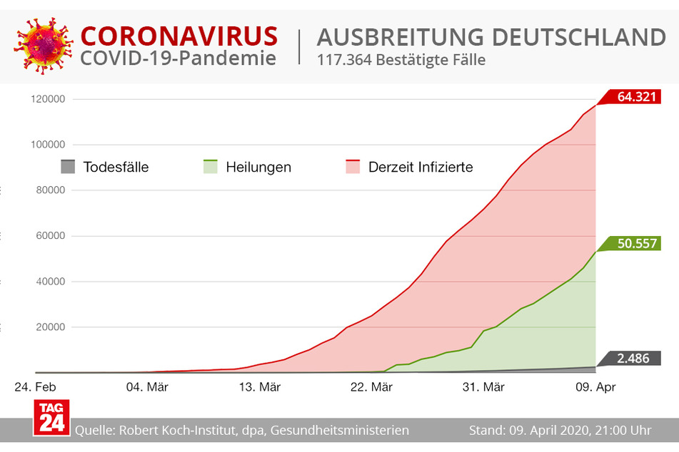 Übersicht über die Ausbreitung von COVID-19 in Deutschland.