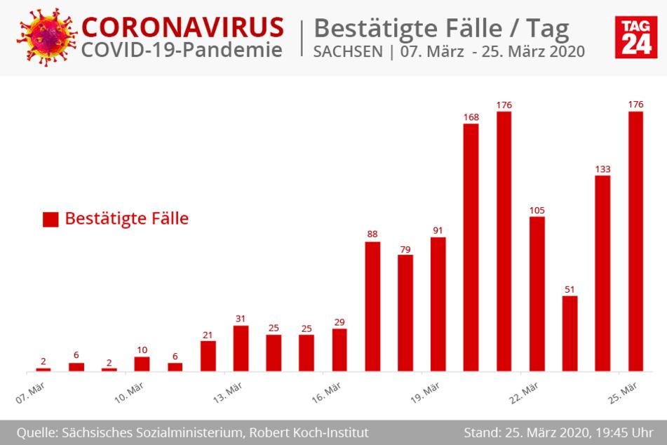 Erkrankungen pro Tag in Sachsen.