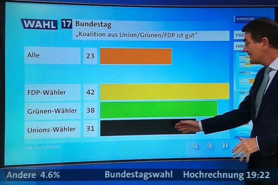Das ARD-Wahlstudio hat gefragt, wie gut die Wähler der verschiedenen Parteien eine Jamaika-Koalition aus CDU, FDP und Grüne finden würden.