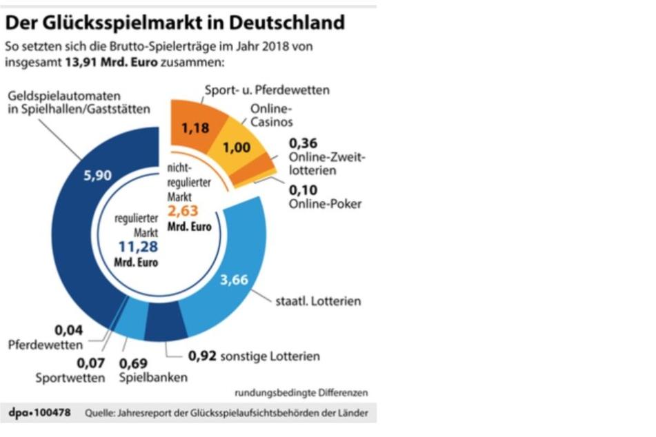 Der Glücksspielmarkt in Deutschland.