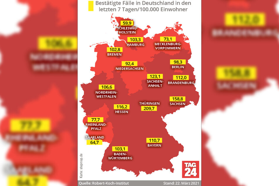 Die Corona-Fallzahlen in Deutschland steigen weiter: Thüringen hat mit 209,7 nach wie vor die derzeit höchste Sieben-Tage-Inzidenz.