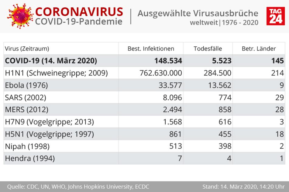 Ausgewählte Virusausbrüche seit 1976.
