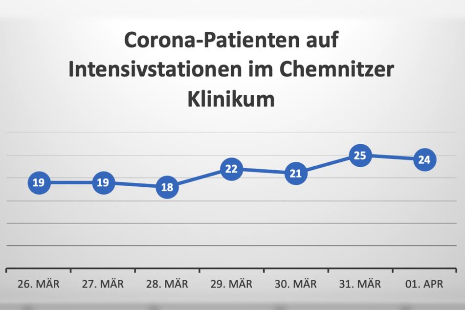 Die Zahl der Corona-Patienten, die wegen Corona auf einer Intensivstation im Chemnitzer Klinikum liegen, hat sich in den vergangenen Tagen erhöht.