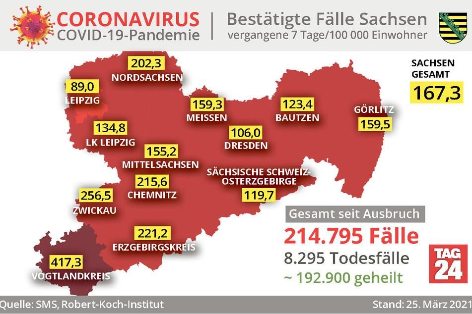 Der Vogtlandkreis bleibt der größte Corona-Hotspot Sachsens: Die Sieben-Tage-Inzidenz liegt dort aktuell bei 417,3.