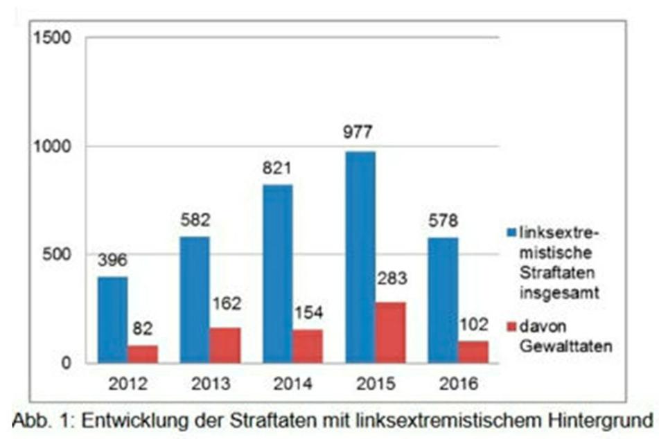 Die Grafik zeigt die Entwicklung linksextremistischer Straf- und Gewalttaten in Sachsen.