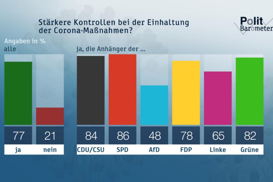 Mehr als drei Viertel der Befragten haben sich für stärkere Kontrollen bei Einhaltung der Corona-Maßnahmen ausgesprochen.