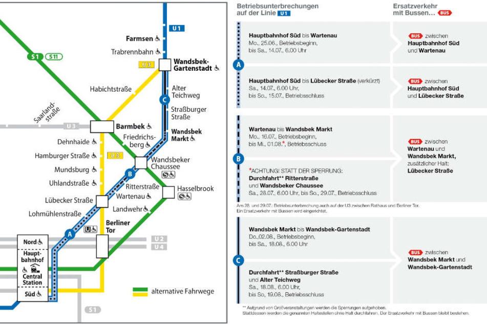 In drei Abschnitten wird bis Mitte Auguste an der Linie U1 gebaut.