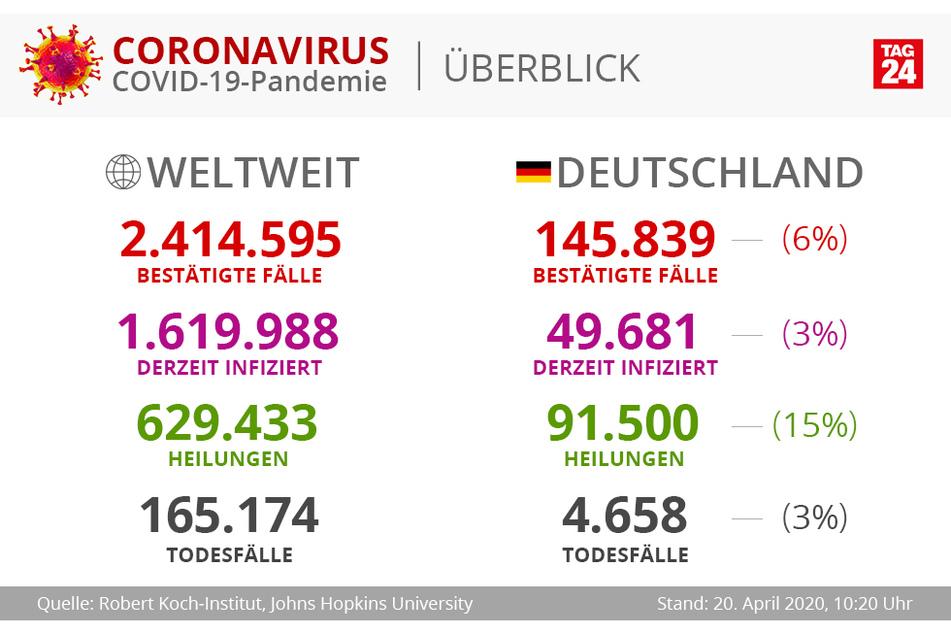 Die Zahlen im Vergleich, Stand 20. April, 10.20 Uhr.