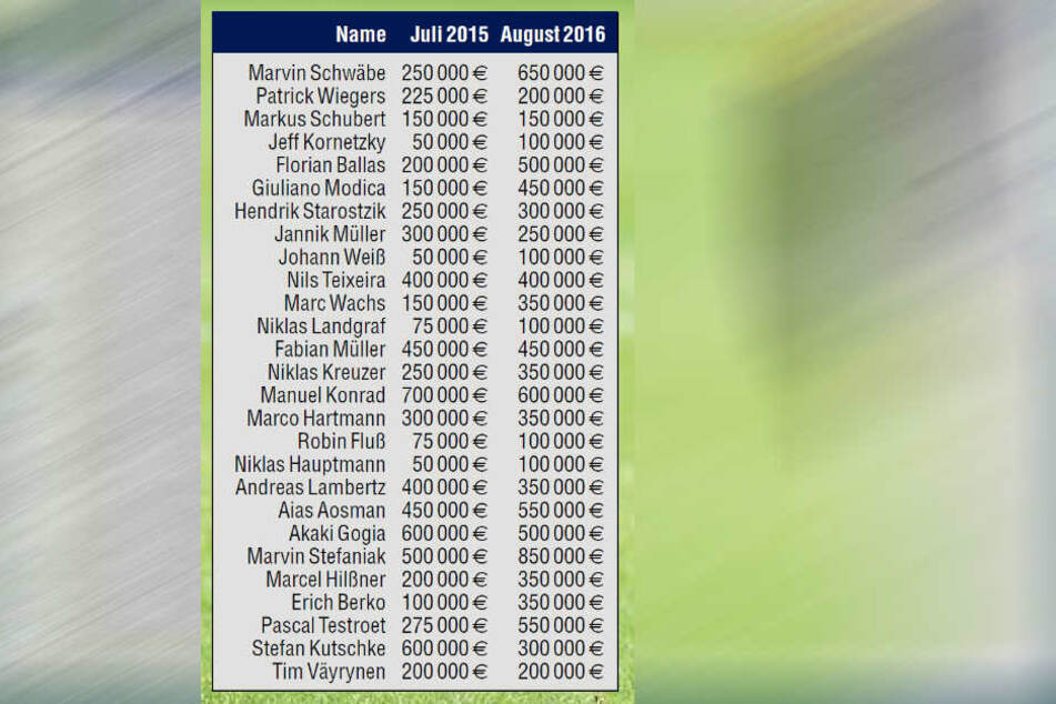 So hat sich der Marktwert der Dynamo-Spieler im vergangenen Jahr entwickelt.