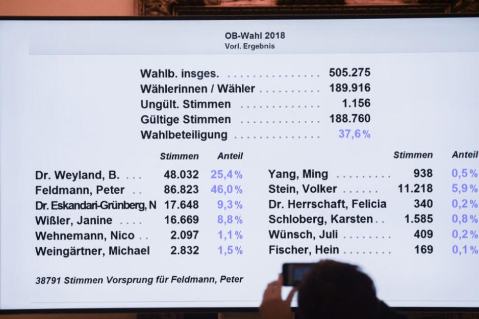 Viele OB-Kandidaten freuten sich über die hohe Zahl.