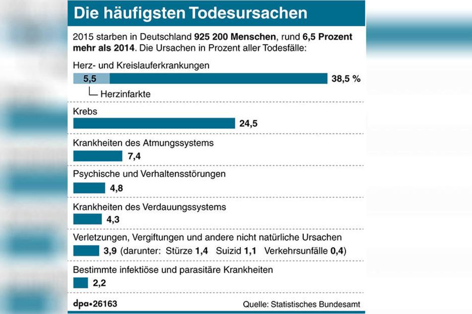 Herz-/Kreislauferkrankungen und Krebs sind die häufigsten Todesursachen in Deutschland.