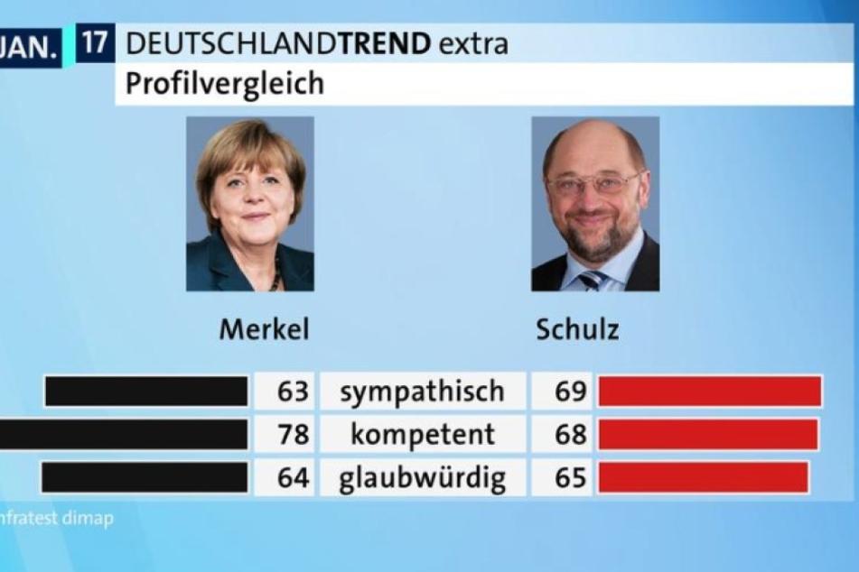 Bei den befragten ist Martin Schulz sympathischer als Angela Merkel.