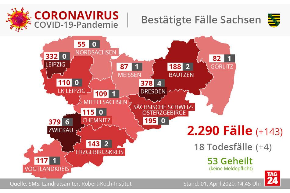 So verteilen sich die 2290 Fälle in Sachsen.