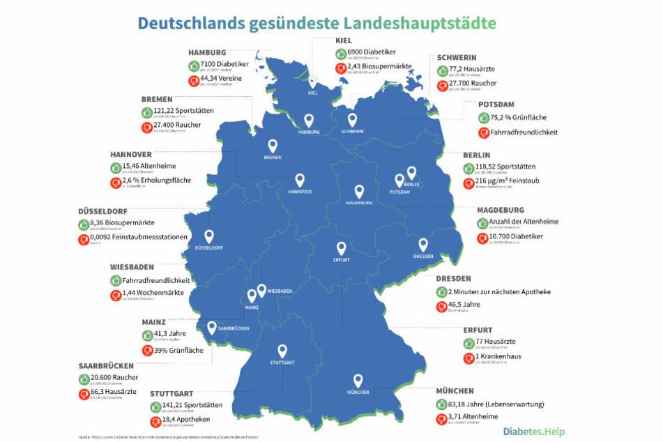 Die Karte bietet eine Übersicht zu ungesunden sowie gesunden Faktoren der 16 Landeshauptstädte.