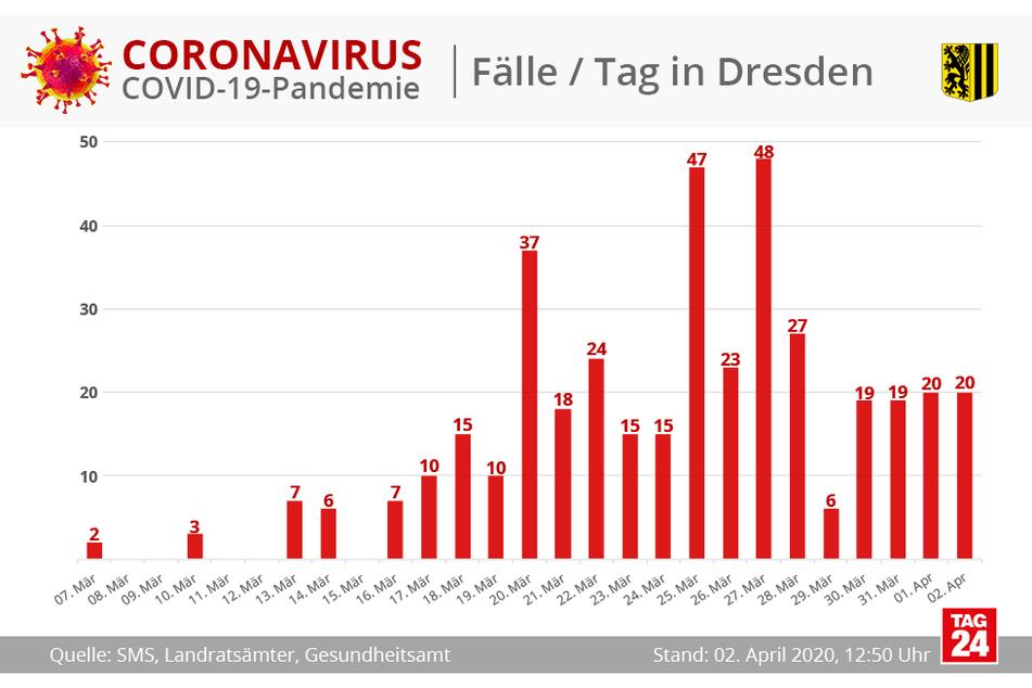 Im Diagramm wird die Anzahl der Corona-Fälle in Dresden pro Tag sichtbar.