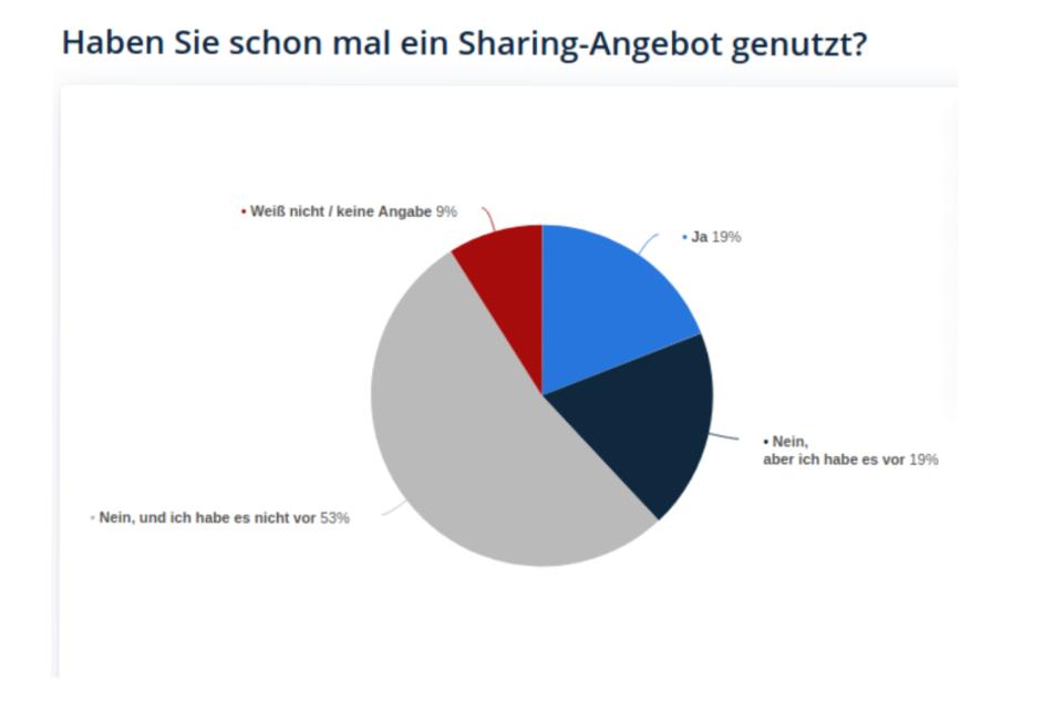 Beliebtheit des kollaborativen Konsums der Deutschen.