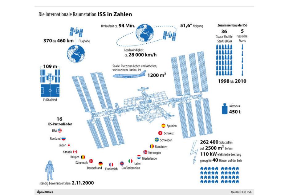 Alle Details zur ISS im Überblick.