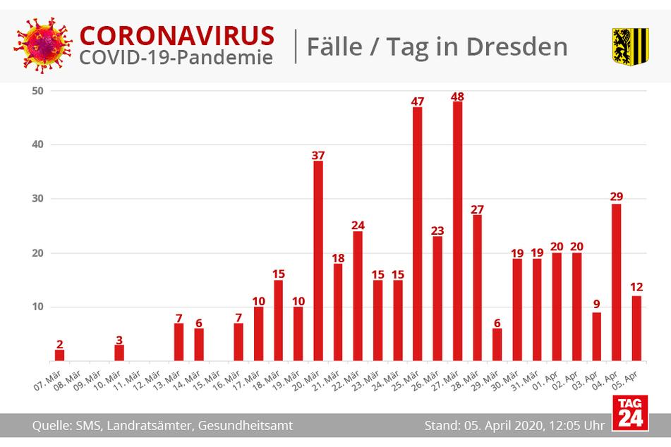 12 neue Fälle in Dresden.