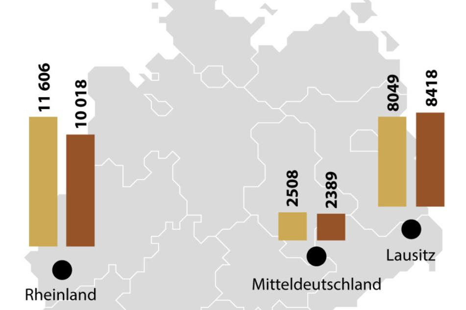 Beschäftigte in Braunkohlerevieren und Kraftwerken (Quelle: DEBRIV/ Statistik der Kohlenwirtschaft).