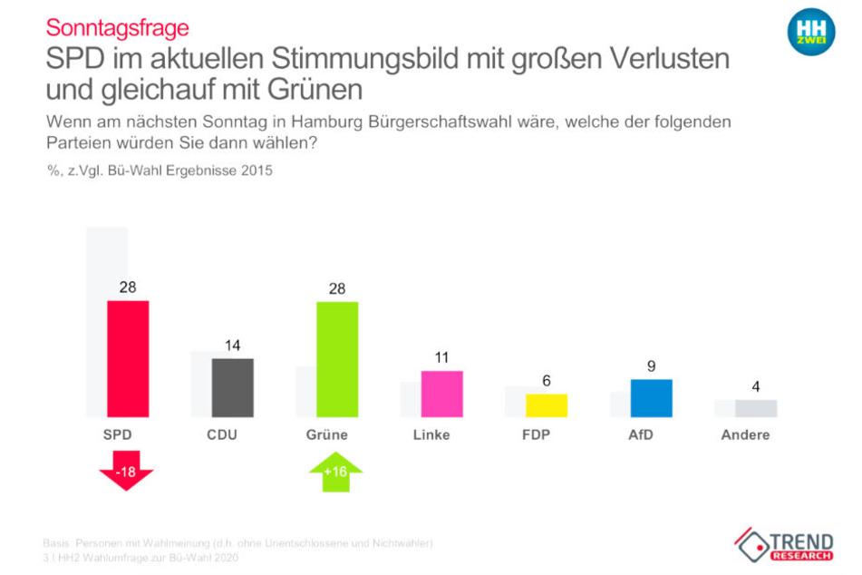 Das aktuelle Stimmungsbild zeigt deutliche Verluste bei der SPD und große Zugewinne bei den Grünen.
