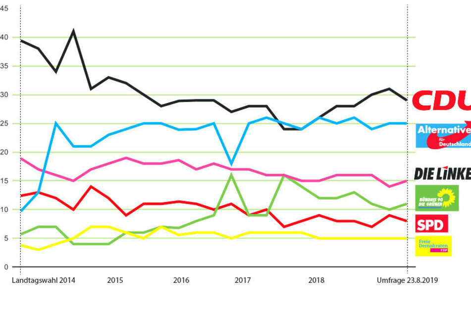 Die Umfragewerte der einzelnen Parteien schwankten in den vergangenen fünf Jahren stark. In der Grafik fanden die Freien Wähler keine Berücksichtigung. Deren Umfragewerte schwankten zwischen drei und vier Prozent und übersprangen nicht die 5-Prozent-Hürde