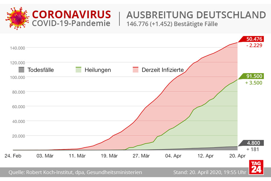 In Deutschland sind sehr viele Patienten wieder genesen.