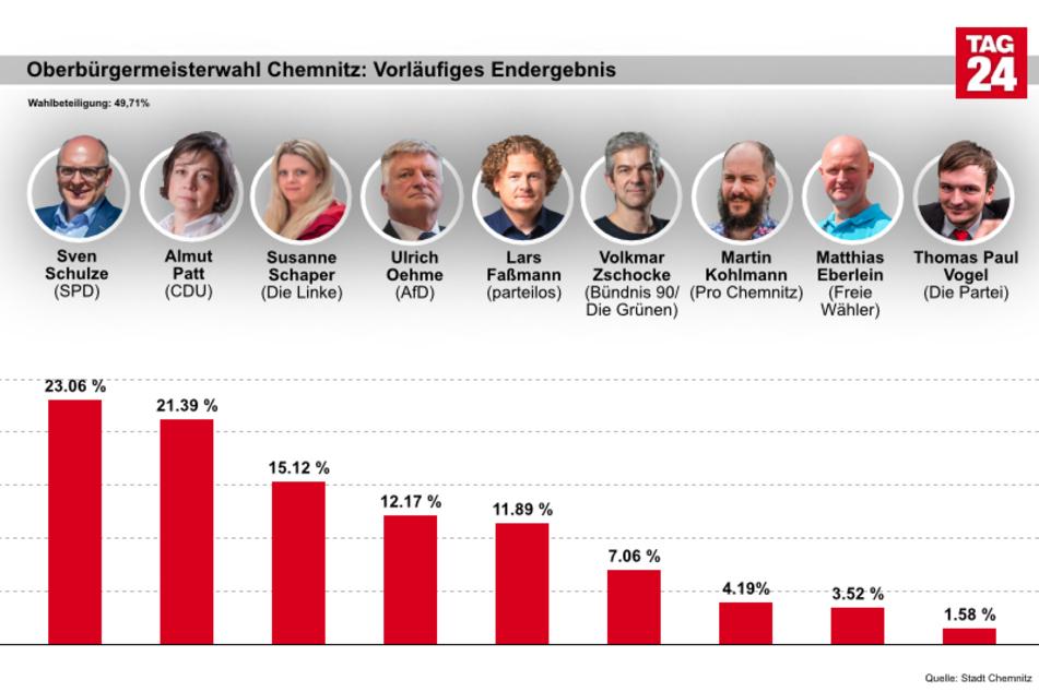 Das vorläufige Endergebnis der Chemnitzer Oberbürgermeisterwahl.