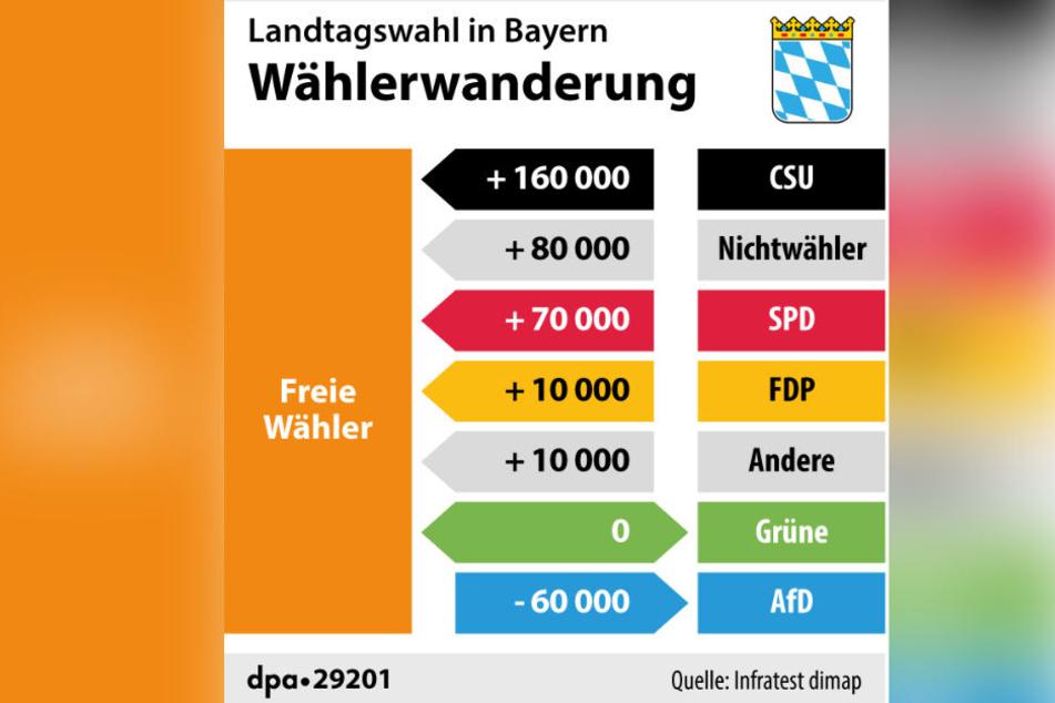 Die Freien Wähler setzten sich von der CSU ab und machen ihr Wähler abspenstig.