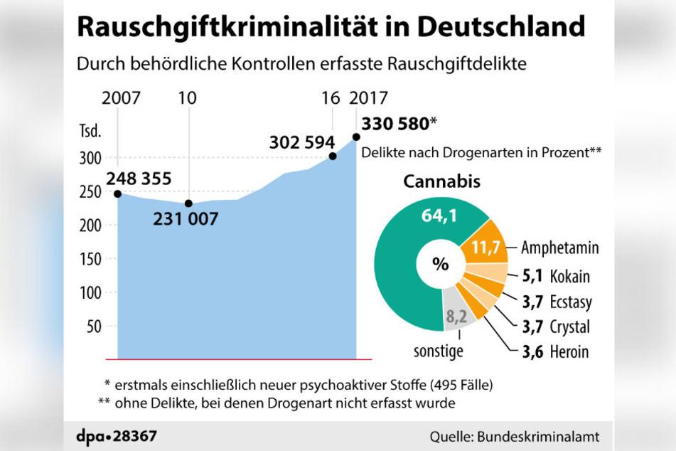 Rauschgiftdelikte in Deutschland seit 2007 und 2017, sortiert nach Drogenarten. Cannabis sticht aus dieser Statistik eindeutig heraus.