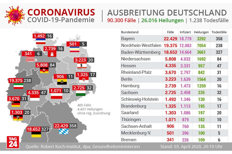 So verteilen sich die über 90.000 Corona-Fälle in Deutschland.