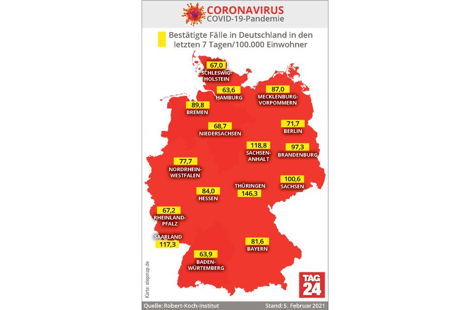 Thüringen weist mit 146,3 derzeit die höchste Sieben-Tage-Inzidenz in Deutschland auf.