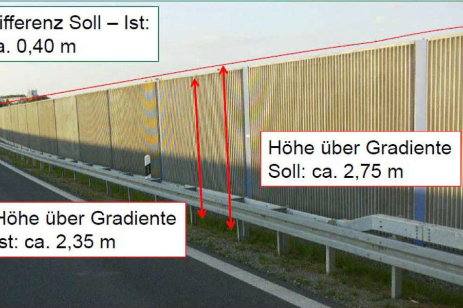 Ein Gutachten des Landesamtes für Straßenbau (Lasuv) listet die Mängel auf.  Unter anderem ist eine Lärmschutzwand zu niedrig.