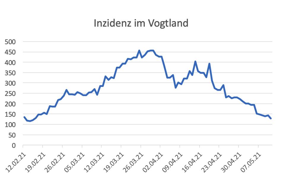 """Die Corona-Zahlen im Vogtland befinden sich aktuell im """"Sturzflug""""."""