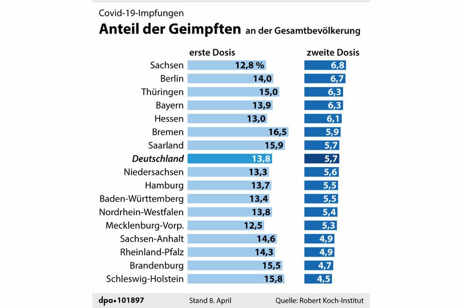 Die Grafik zeigt den Anteil der gegen Corona geimpften Bürger in Deutschland.