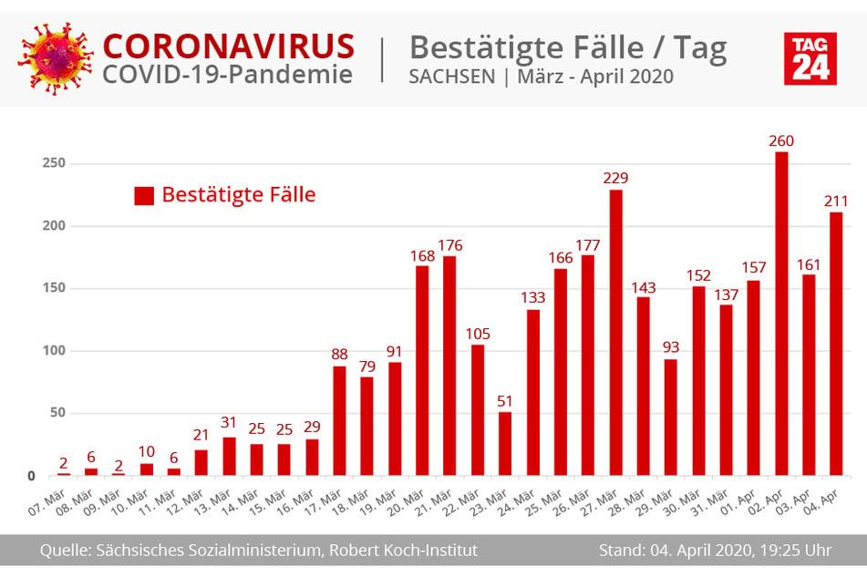 Mehr Neuinfektionen als heute gab es bislang nur zweimal. Die Krise scheint also weiter anzudauern.